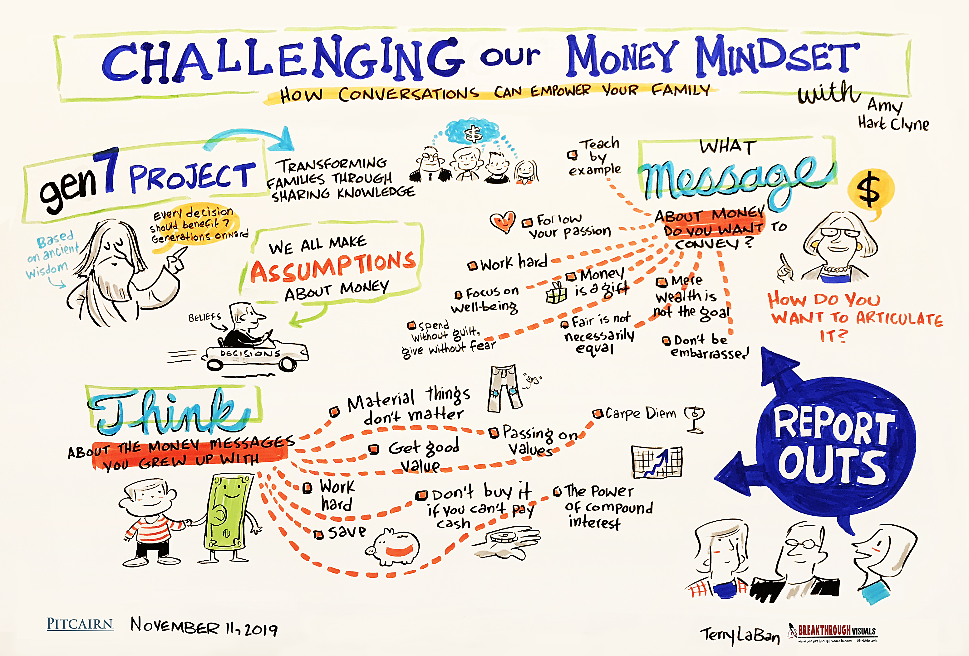Challenging Our Money Mindset