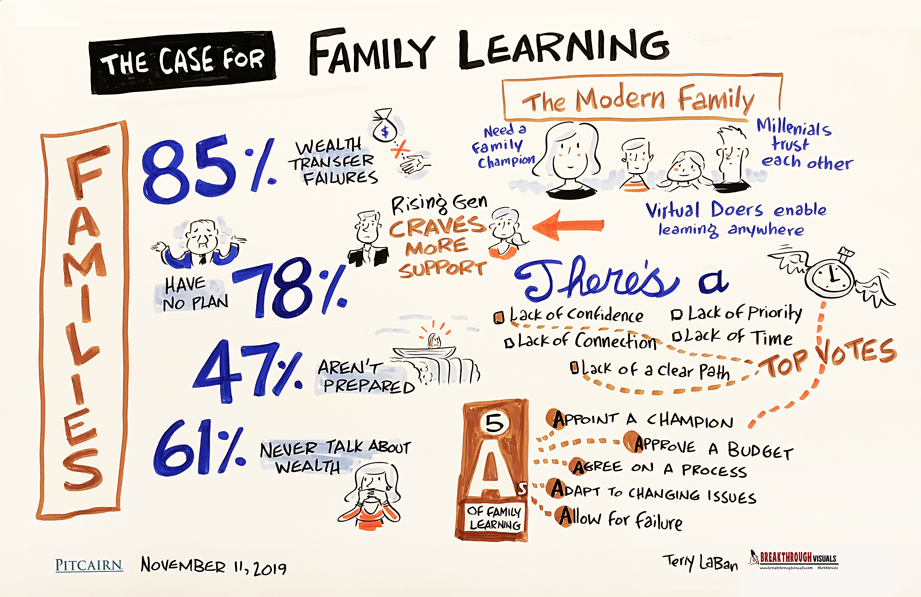 The Case for Family Learning